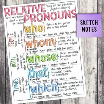 Fourth Grade Grammar and Language Unit on Relative Pronouns