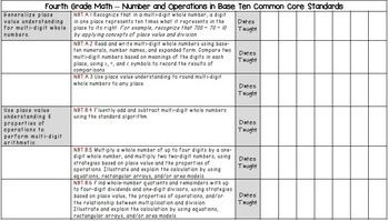 Fourth Grade Math Common Core Checklists