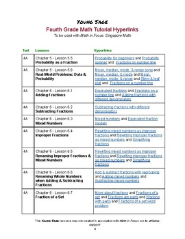 4th Grade Tutorial Hyperlinks (for Math in Focus: Singapore Math)