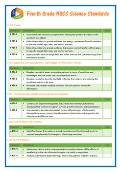 Fourth Grade NGSS Science Standards