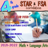Fourth Grade: STAR (Scale Score) and FSA Correlation Spreadsheet