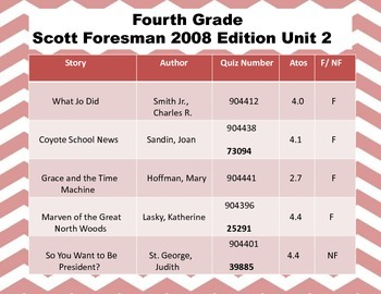 Fourth Grade Scott Foresman Accelerated Quiz Numbers Poster Set (2008 Edition)