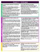 Fourth Grade Single Page Common Core Standards