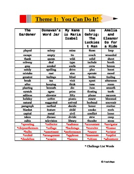 Fourth Grade Spelling List - Harcourt Trophies Theme 1