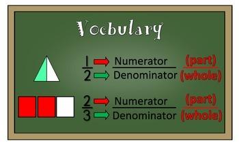Fractions Anchor Chart (Upper Grades)
