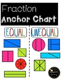 Fraction Activity and Anchor Chart Equal vs. Unequal Parts FREE!