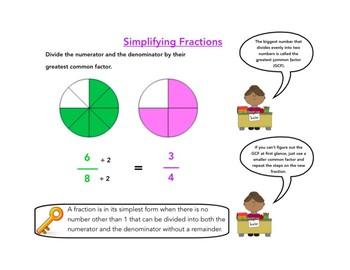 Fraction Mini Anchor Charts