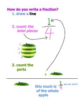 Fraction Basic Concept