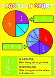 Fraction Chart - Pie Fractions