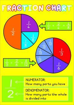 Fraction Chart - Pie Fractions