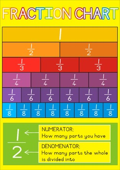 Fraction Chart Poster