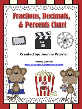 Fraction Charts