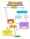 """Fraction """"Cheat Sheet"""" (Addition and Subtraction)"""
