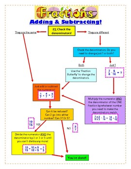 "Fraction ""Cheat Sheet"" (Addition and Subtraction)"