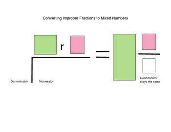Fraction Conversion (mixed numbers to improper fractions and back) Helpers