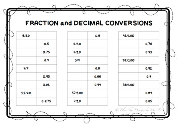 Fraction to Decimal Conversions