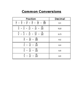 Fraction Decimal Conversions Chart