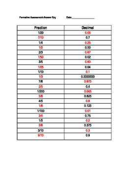 Fraction/Decimal Equivalency Formative Assessment