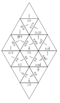 Fraction Decimal Equivalents Tarsia Puzzle Pack!