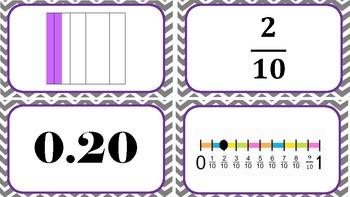 Fraction, Decimal, Number line, Model Sort (Tenths)
