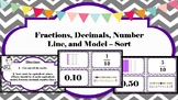 Fraction, Decimal, Number line, Model Sort (Tenths)