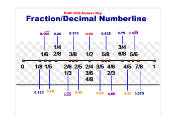 Fraction Decimal Numberline Drill