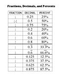 Fraction, Decimal, Percent Chart