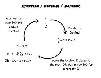 Fraction, Decimal, Percent Conversion