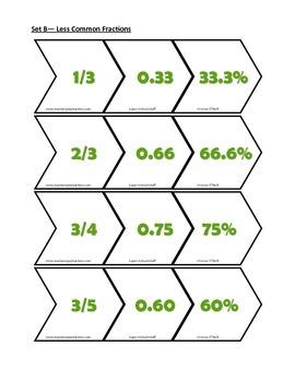 Fraction Decimal Percent Conversion Strip Activity-2x20 Strip Sets