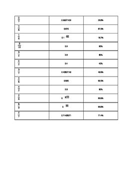 Fraction, Decimal, & Percent Conversion Bingo