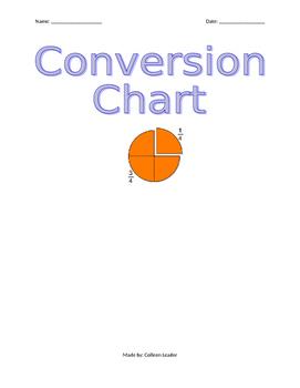 Fraction, Decimal, Percent Conversion Chart