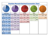 Fraction Decimal Percent Conversion Chart - Benchmark Fractions