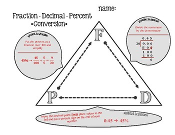 Fraction-Decimal-Percent Conversion Triangle