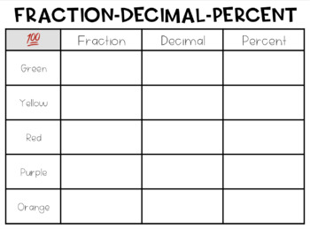 Fraction, Decimal, Percent Conversion with Skittles
