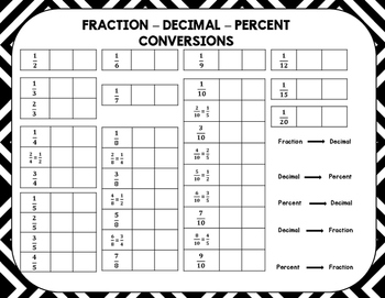 Fraction, Decimal, Percent Conversions