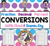 Fraction Decimal Percent Conversions Converting Table Practice Worksheet