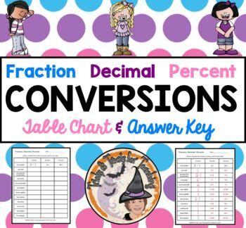 Fraction Decimal Percent Conversions Converting Table Practice Worksheet