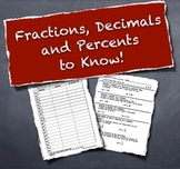 Fraction, Decimal, Percent - Conversions To Know!  Notes, Practice and Quiz