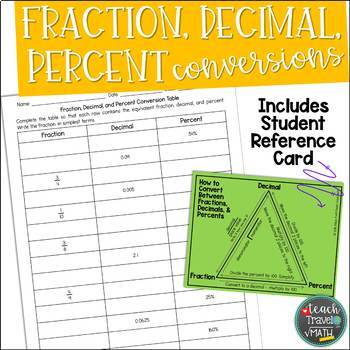 Fraction, Decimal, Percent Converstion Table with Student Reference Sheet