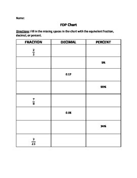 Fraction, Decimal, Percent Equivalence Chart