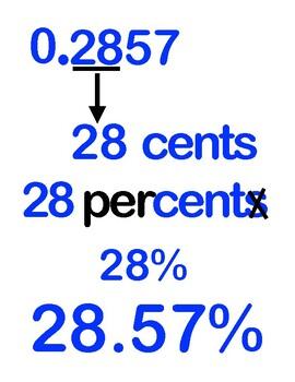 Fraction Decimal Percent Equivalencies Anchor Chart