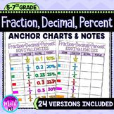 Fraction, Decimal, Percent Equivalencies / Conversions