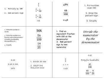 Fraction, Decimal, Percent Foldable