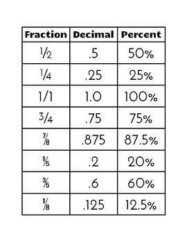 Fraction/Decimal/Percent Matching Cards