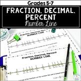 Fraction, Decimal, Percent Number Line