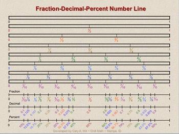 Fraction-Decimal-Percent Number Line
