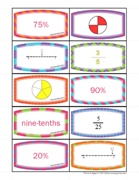 Fraction Decimal Percent NumberLine Activity