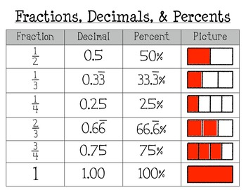 Image result for decimals percent fractions