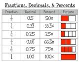 Fraction, Decimal, & Percent Poster