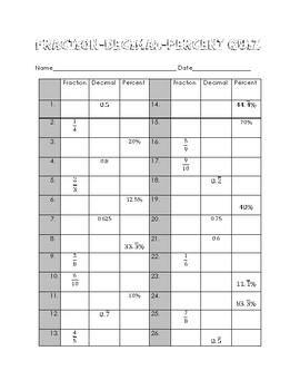 Fraction, Decimal, Percent Quiz
